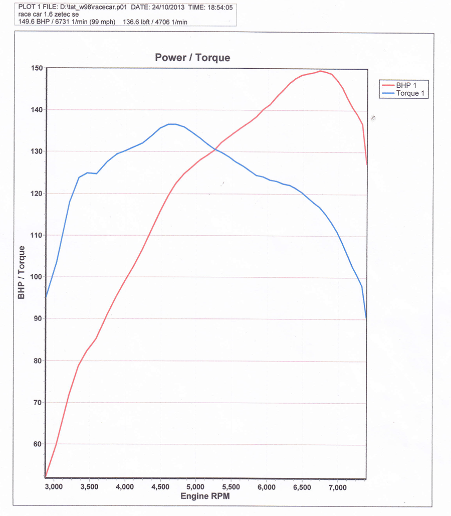 Arrow power curve