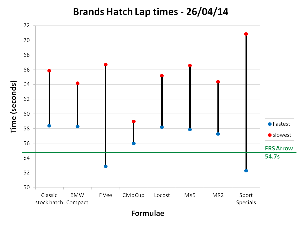 Brands Hatch Lap Times