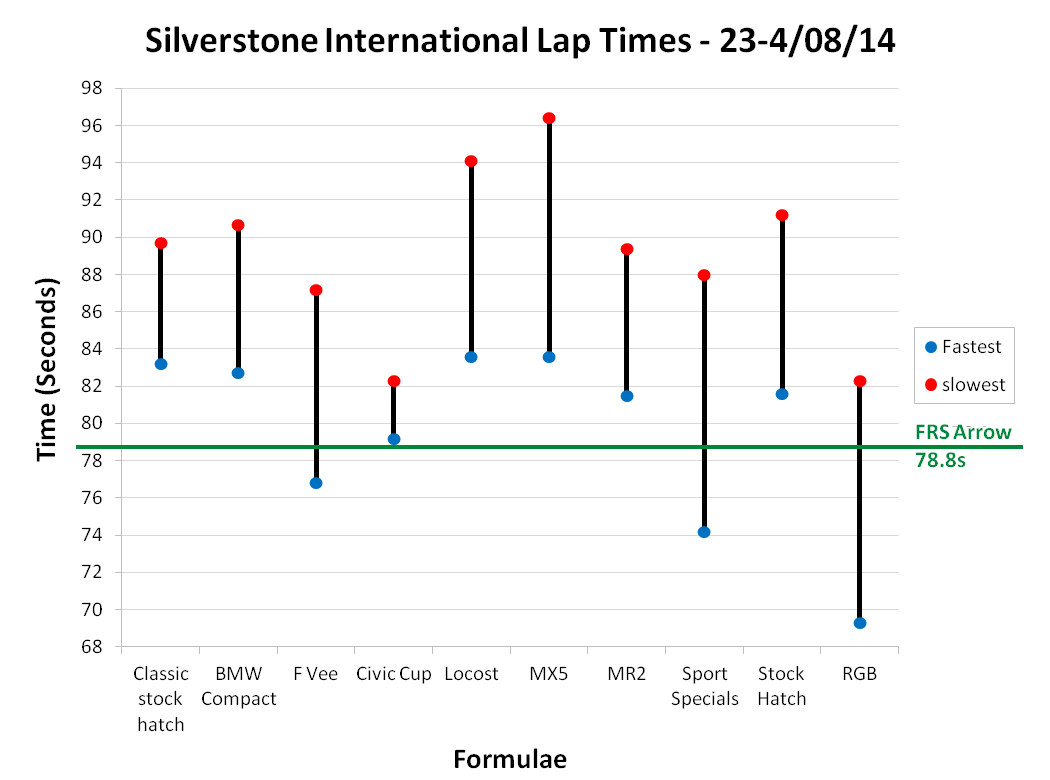 Silverstone International Lap Times