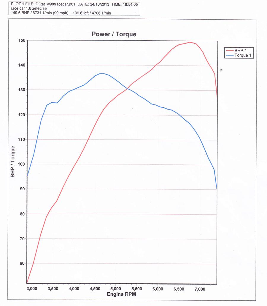 Arrow power curve