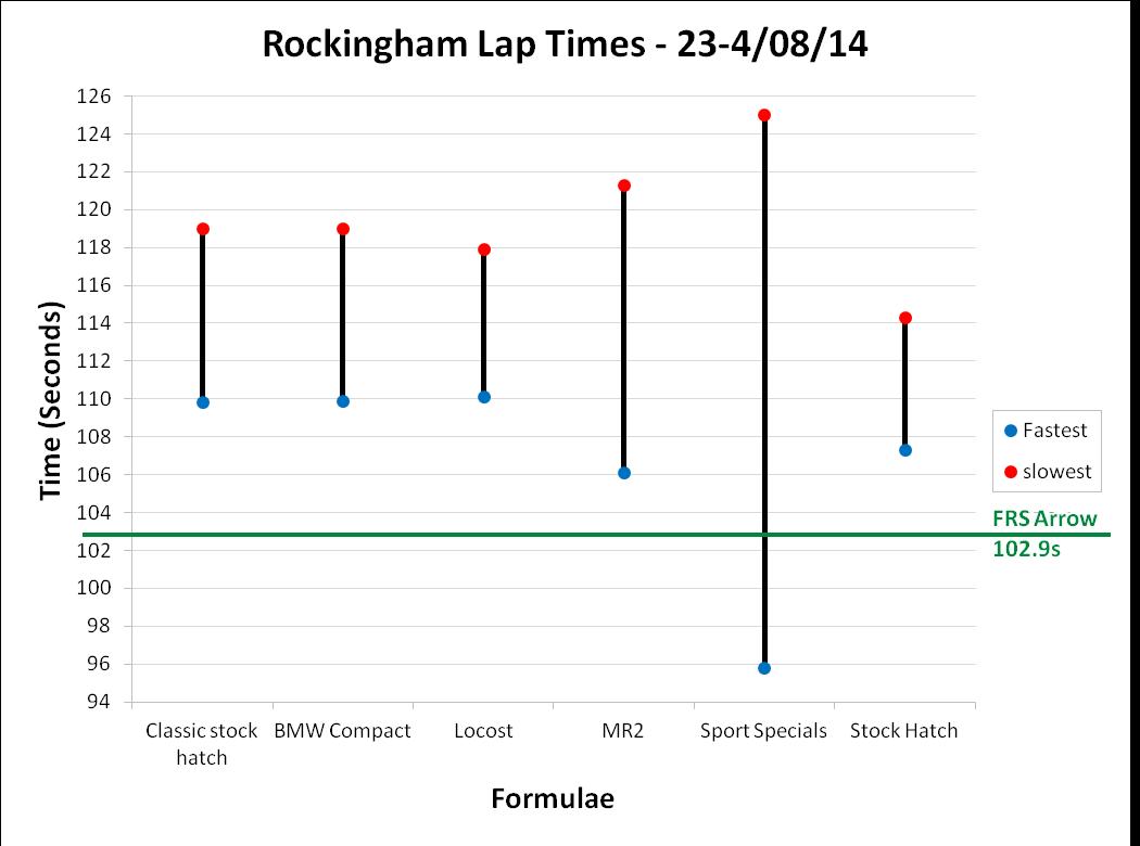 Rockingham Lap Times