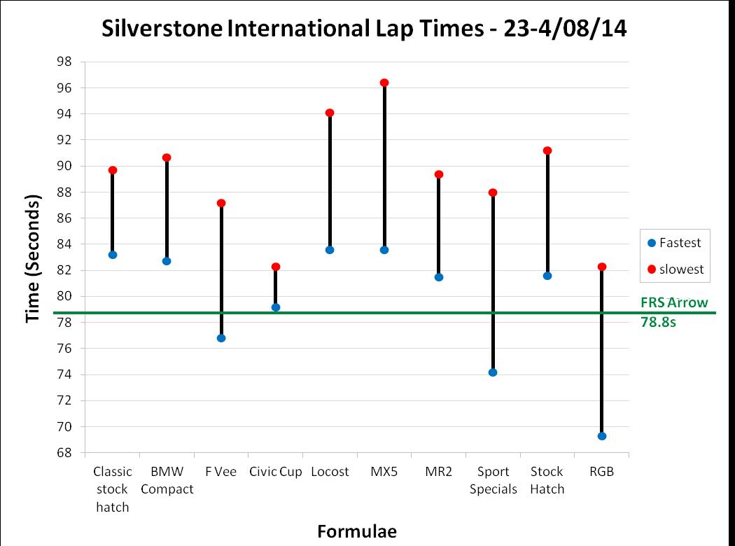 Silverstone International Lap Times