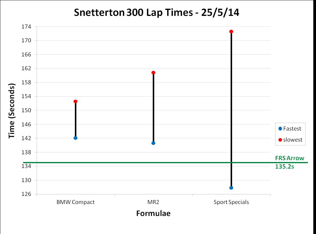 Snetterton 300 Lap Times